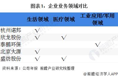 2020年中国无纺布行业企业竞争格局 5大企业全面对比 第1张
