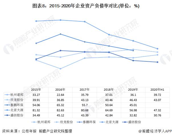 2020年中国无纺布行业企业竞争格局 5大企业全面对比 第8张