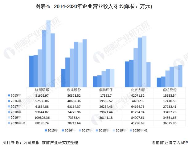 2020年中国无纺布行业企业竞争格局 5大企业全面对比 第4张