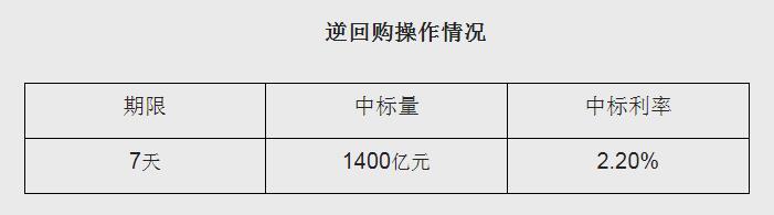 """《【迅达手机版登录地址】11个交易日连续""""放水"""" 央行净投放达4300亿》"""