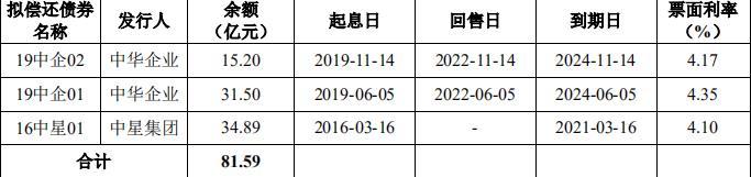 中华企业81.59亿元公司债券已获上交所受理-中国网地产