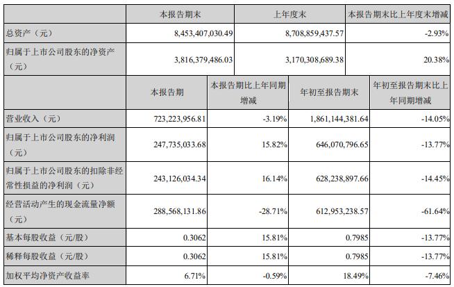 世荣兆业:前三季度归属股东净利润6.46亿元