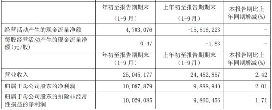 南京银行前三季度信用减值损失57亿 Q3营收净利双降