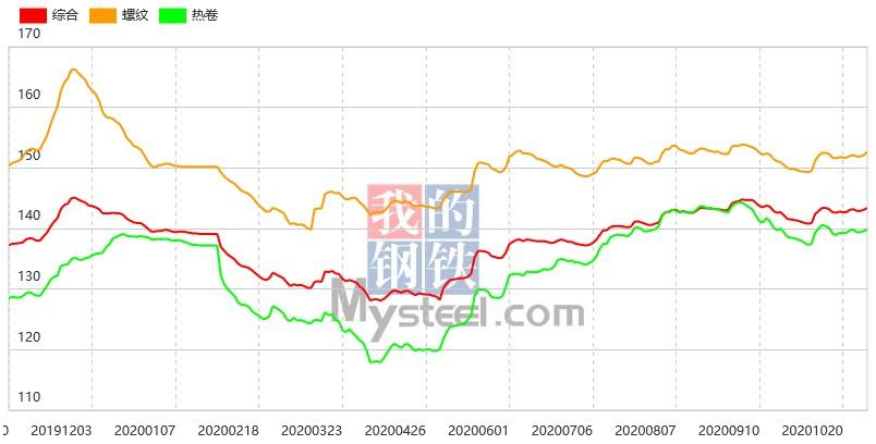 《【万和城代理主管】期螺强势反弹,29日钢材指数(Myspic)涨幅扩大》