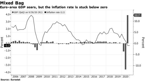 第三季度欧元区经济大幅反弹 但新的封锁威胁着经济复苏