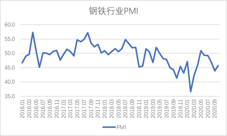10月钢铁PMI显示:钢铁行业有所回稳 需求回升有望延续