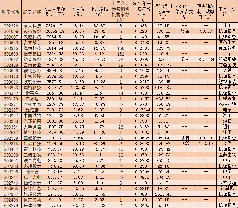 110家公司获机构调研 17亿资金追捧33只股