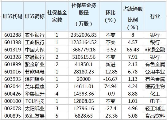 社保基金三季度新进118股 农业银行获持股量最多