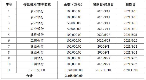 《【杏耀代理平台】中国交通建设集团:拟发行20亿元可续期公司债券》