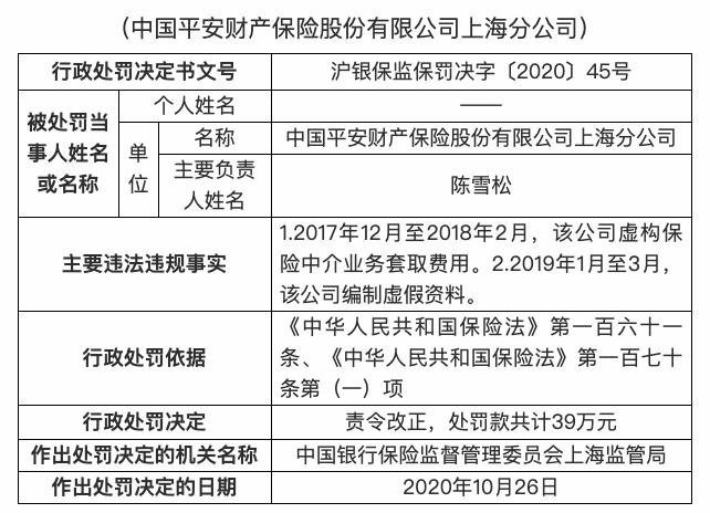 中国平安财险上海分公司被罚款39万:虚构保险中介业务代收手续费