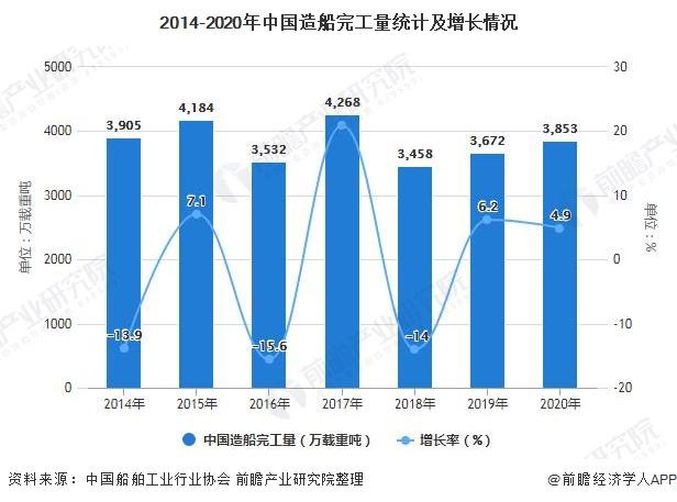 2014-2020年中国造船完工量统计及增长情况