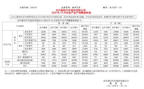 北汽福田10月销售60978辆  同比增长29.60%