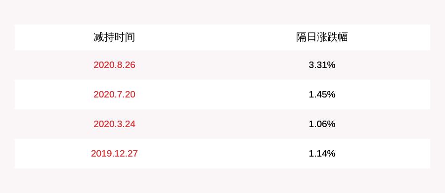 天源迪科股票:天源迪科:4名高管减持计划完成 共减持