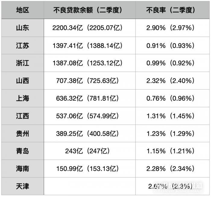 """三季度7个地区银行业不良""""双降"""" 海南持续负利润"""