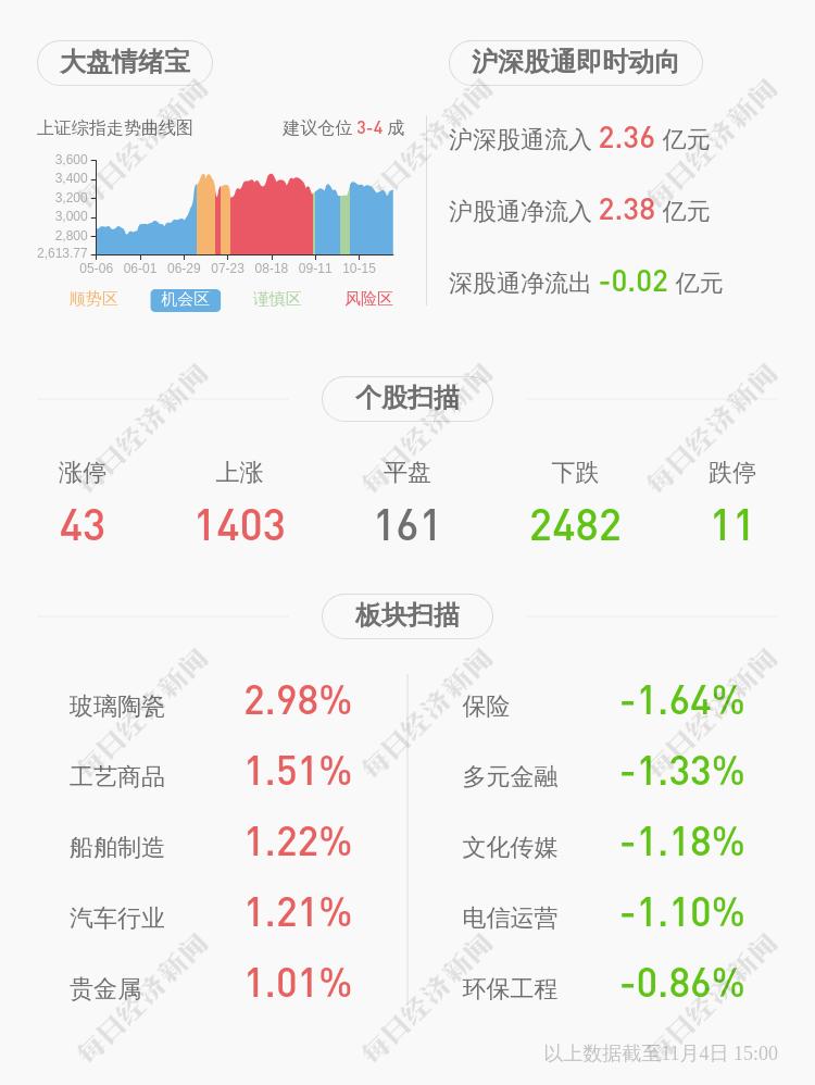 金融报-怡球资源股票:怡球资源:公司实际控制人累计增持约38