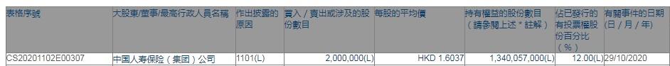 中国人寿以每股1.60港元的价格增持了200万股中国广东核电(01816)股份