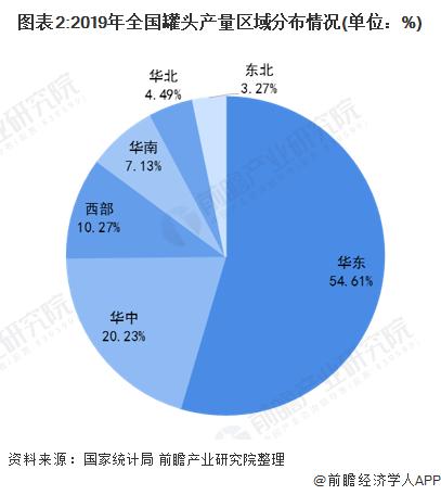 图表2:2019年全国罐头产量区域分布情况(单位:%)