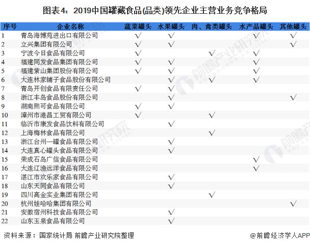 图表4:2019中国罐藏食品(品类)领先企业主营业务竞争格局