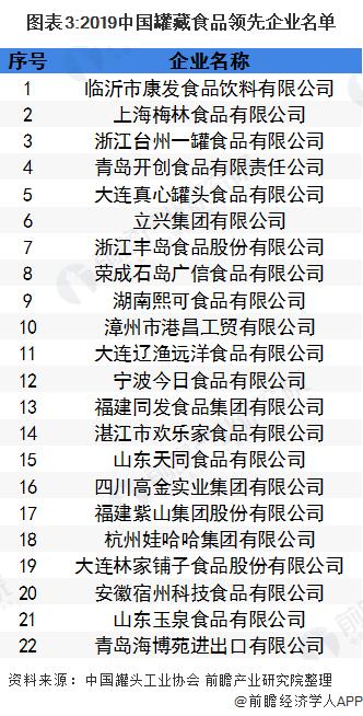 图表3:2019中国罐藏食品领先企业名单