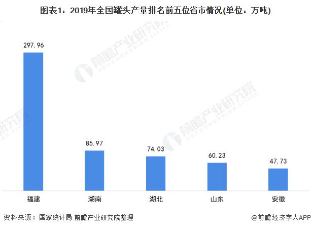 图表1:2019年全国罐头产量排名前五位省市情况(单位:万吨)