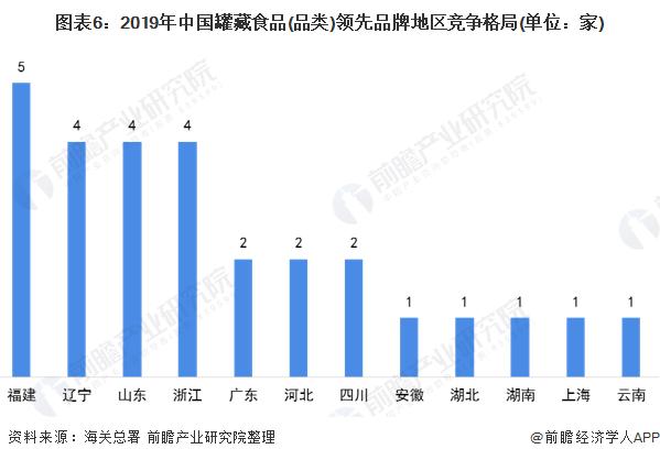 图表6:2019年中国罐藏食品(品类)领先品牌地区竞争格局(单位:家)