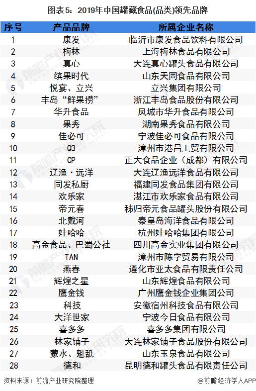 图表5:2019年中国罐藏食品(品类)领先品牌