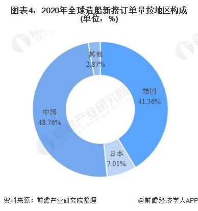 图表4:2020年全球造船新接订单量按地区构成(单位:%)
