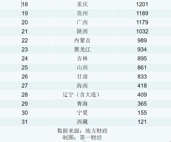 《【杏耀平台网站】地方新增债券发行排行榜:广东山东排前二 还有六地超2000亿》
