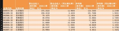 江苏9家上市银行三季报发布:净利润均实现正增长 资产质量稳中有升