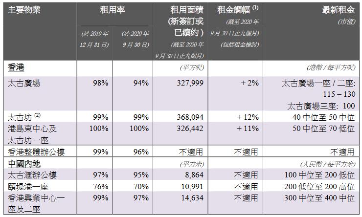 太古地产:三季度中国内地广州太古汇零售销售额增27.3%-中国网地产