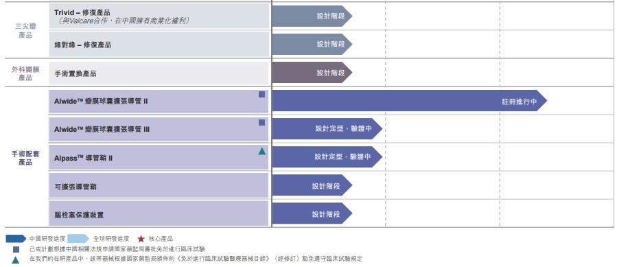 《【鹿鼎平台网站】微创医疗旗下微创心通递表港交所 第一代TAVI产品已在中国商业化》