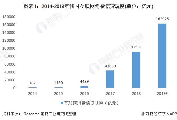 2020年中国互联网消费信贷市场发展状况分析:产品同质化程度高,消费场景有待细化