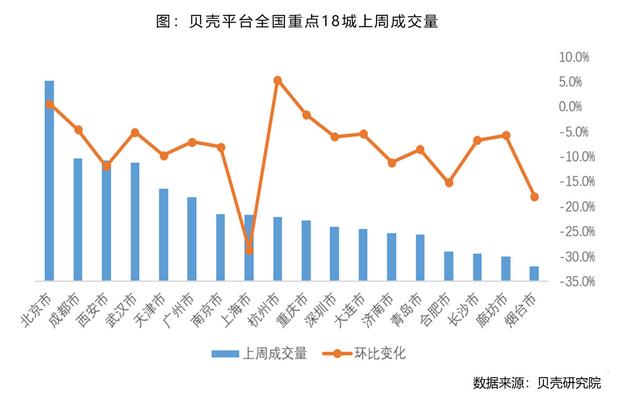 壳牌研究院:上周,全国18个重点城市租赁市场成交量较上月下降7.4%