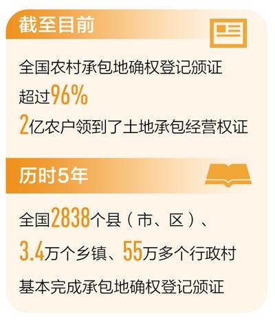 中国96%以上的农村承包土地已经登记发证,2亿农民获得了土地承包经营权证