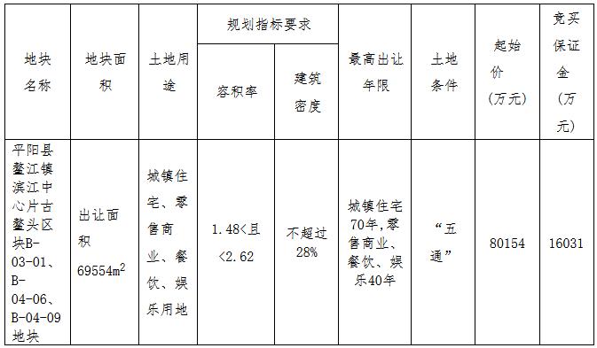 金茂8.02亿元摘得温州市平阳县一宗商住用地