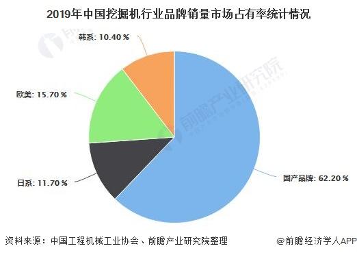 2019年中国挖掘机行业品牌销量市场占有率统计情况