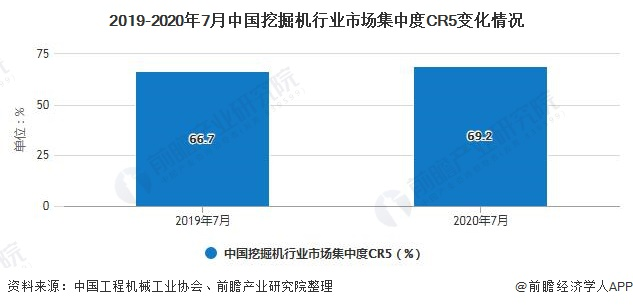 2019-2020年7月中国挖掘机行业市场集中度CR5变化情况