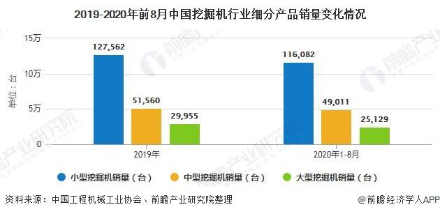 2019-2020年前8月中国挖掘机行业细分产品销量变化情况