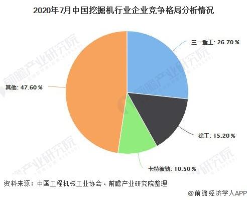 2020年7月中国挖掘机行业企业竞争格局分析情况