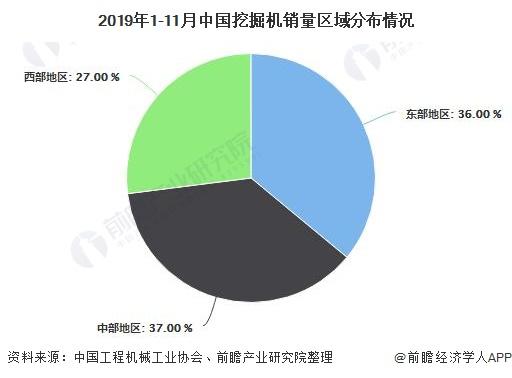 2019年1-11月中国挖掘机销量区域分布情况