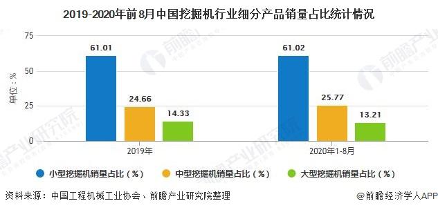 2019-2020年前8月中国挖掘机行业细分产品销量占比统计情况