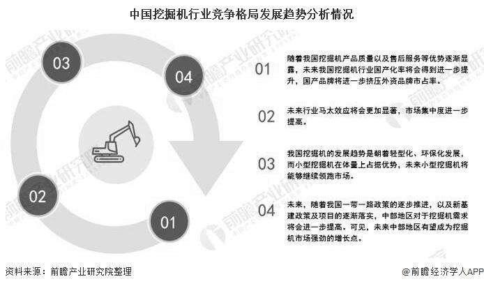 中国挖掘机行业竞争格局发展趋势分析情况