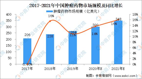 2021年中国肿瘤药物市场规模及前景预测分析