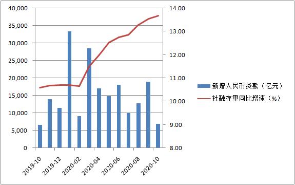 """季节性因素造成信贷""""腰"""",货币政策稳定将持续"""