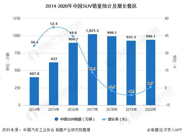 2014-2020年中国SUV销量统计及增长情况