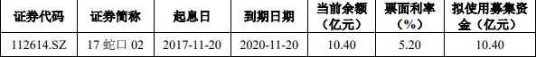 《【杏耀在线平台】招商蛇口拟发行10.4亿元公司债券》