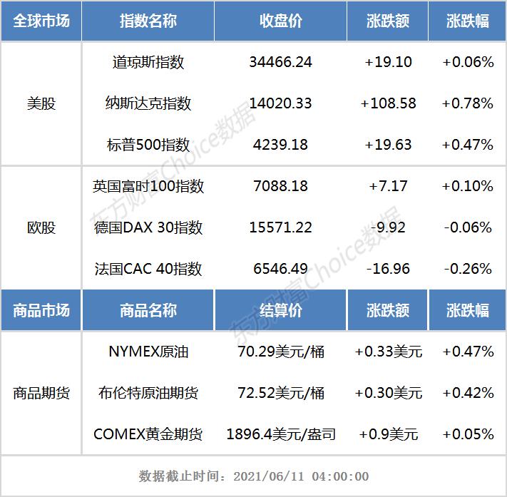 【天富平台网】隔夜外盘:美股三大指数齐收涨 标普500指数创历史新高