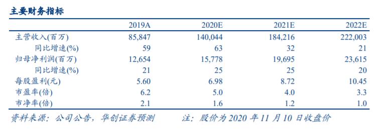 华创证券:商业品质成长的标杆新城控股利用广阔的消费市场