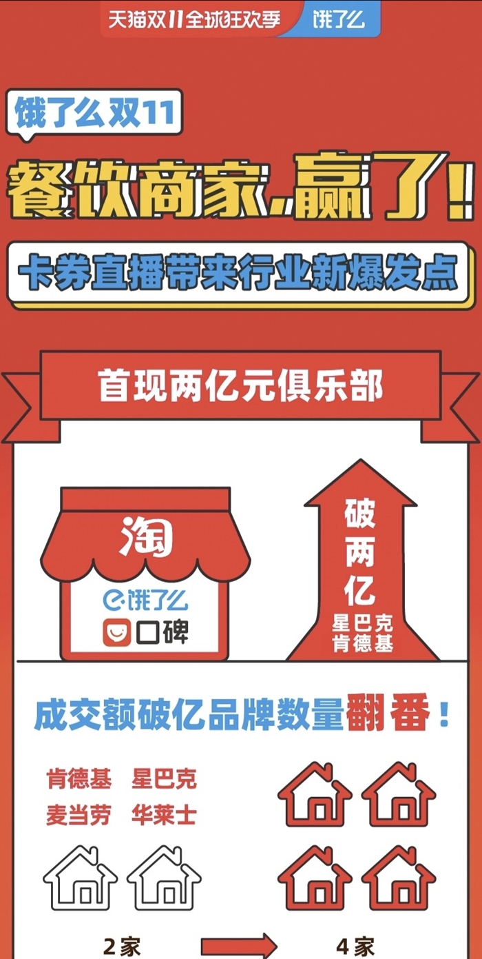 饿了么CEO王磊:双11是商家爆发开端  双12将深耕会员