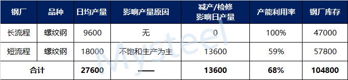 Mysteel:湖北省建材钢厂生产情况调研(11月12日)